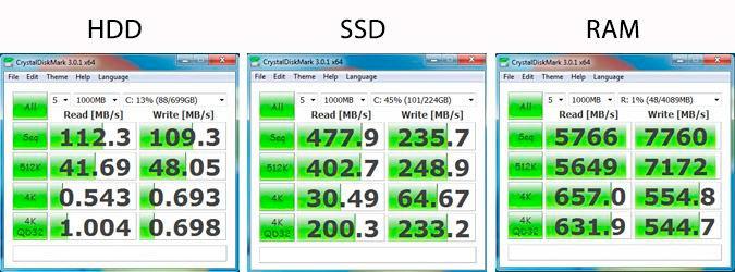 la opción más rápida para diseño gráfico es utilizar un disco de estado sólido o SSD