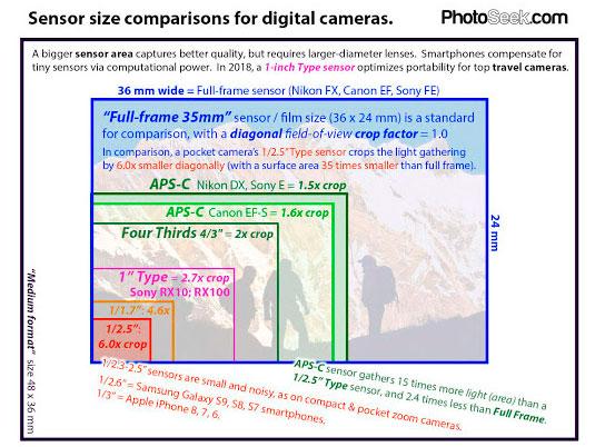 Comparaciones de tamaños de sensores para cámaras digitales