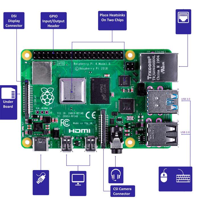 partes y puertos de la raspberry Pi 4